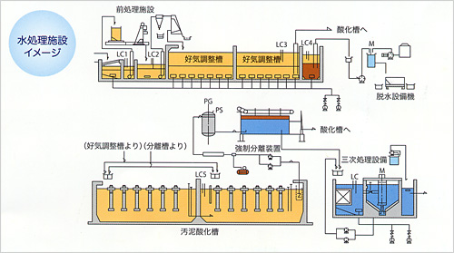 水処理施設イメージ