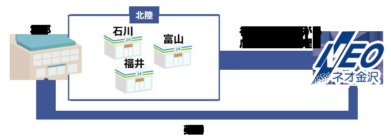 複数県にまたがる店舗も一括管理